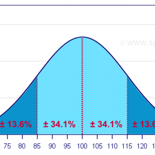 Probability & Statistical Table